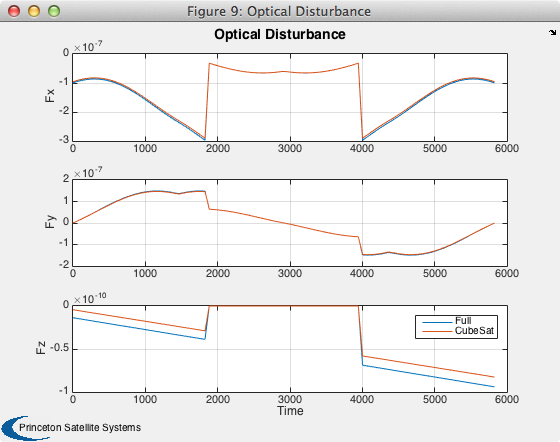 Comparison of the drag force between the CubeSat and full disturbance models for a 3U CubeSat